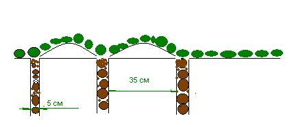 конструкция увлажняющей канавки