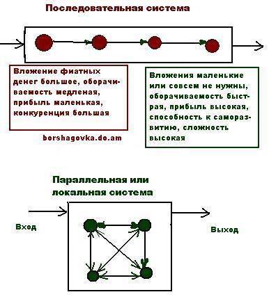 Преимущества параллельной системы в локальной экономике