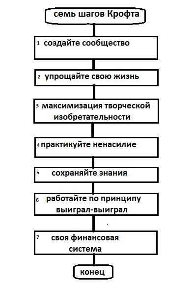 Семь шагов по методу Джона Крофта