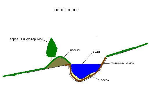валоканава, swale